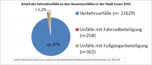 unfallstatistik-essen2015